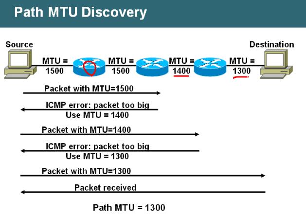 PMTUD e TCP MSS