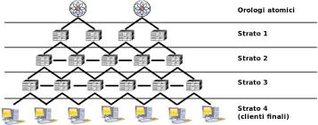 check_ntp_peers: script bash per il monitoraggio dei peer NTP mediante Nagios